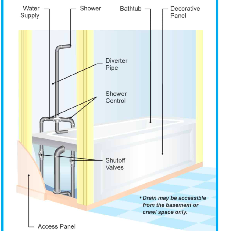 Parts Of Shower